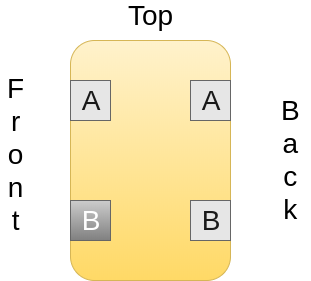 This image shows a single set of jacks in the Neutrik NYS SPP L1 patchbay.  There are two jacks at the top, labelled 'A front' and 'A back'.  There are two jacks at the bottom, labelled 'B front' and 'B back'.  The 'B front' jack is shown in a different colour to the other three. This is the magic jack. Plugging a cable into this jack changes the signal path.